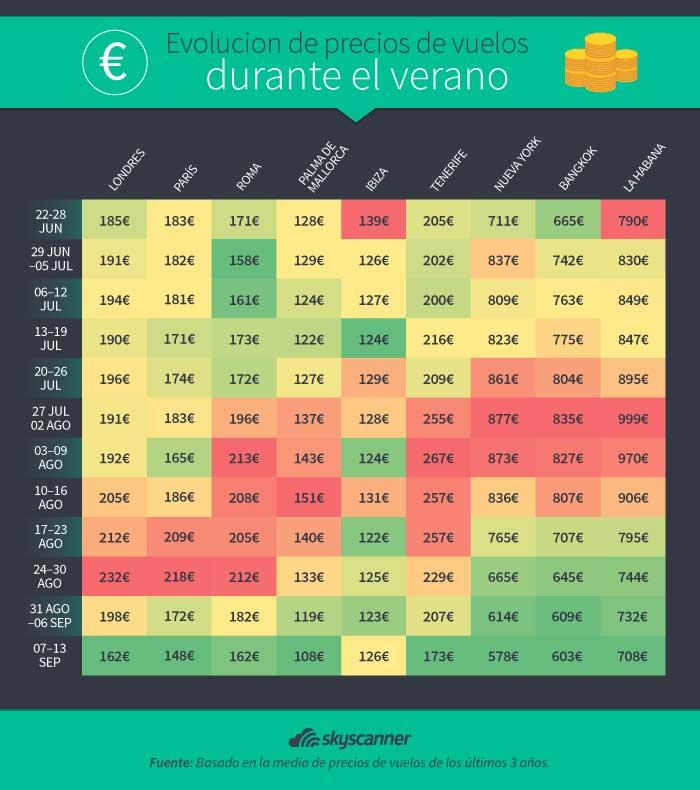 Evolución de precios de los vuelos durante el verano